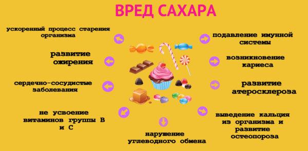 nalichie-saxara-v-produktax-pitaniya1