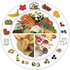 Для чего нужно раздельное питание?