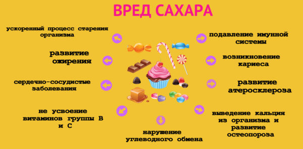 Наличие сахара в продуктах питания