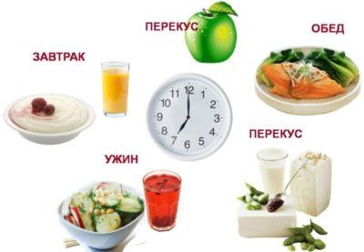 Необходимость правильного питания